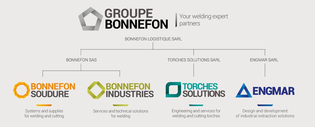 Groupe Bonnefon